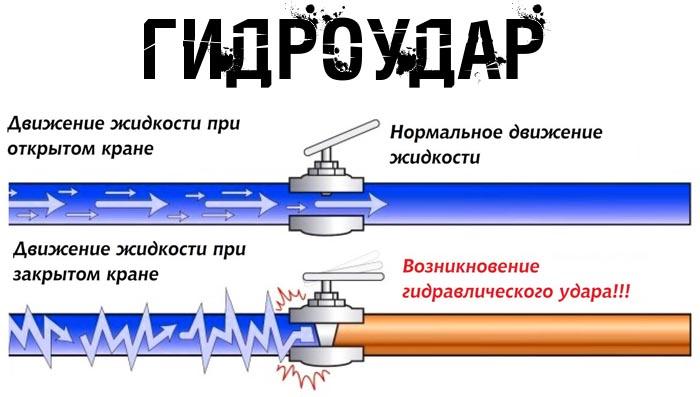 gidroudar_vodosnab.jpg