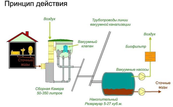 princip_vakuum_kanaliz.jpg