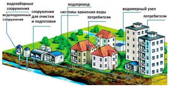 vodosnb_naselen_punktov.jpg